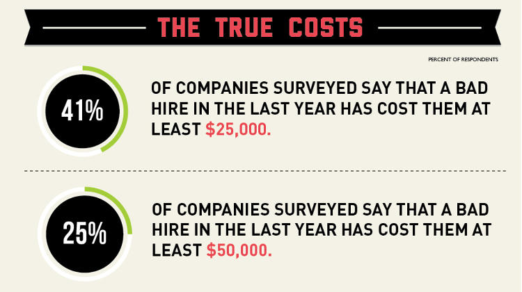 3028628-slide-s-2-3028628how-much-that-bad-hire-will-actually-cost-you-infographic